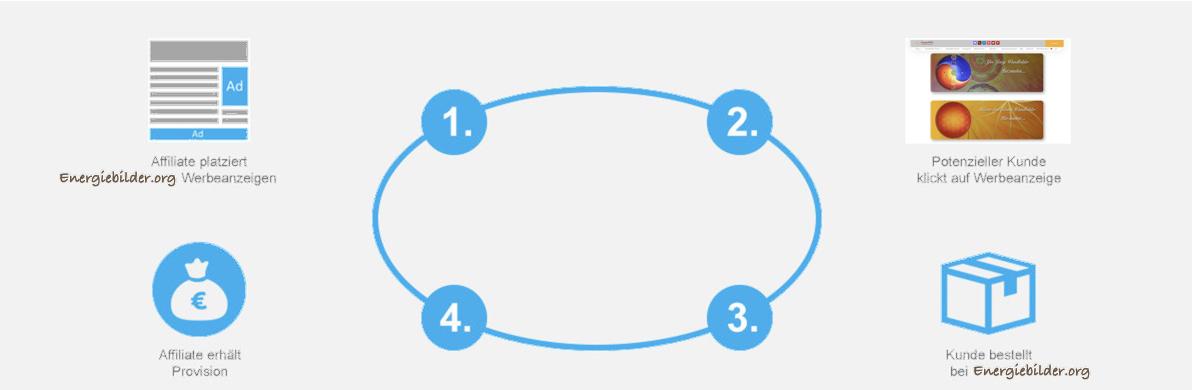 Affilate werden Kreislauf Diagramm